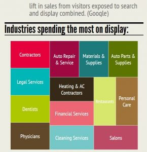 industries spending on display ads ho hum content